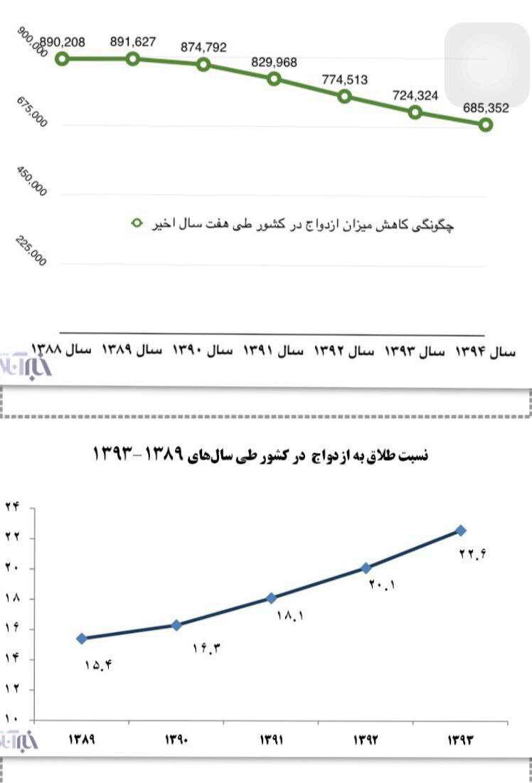 نمودار نسبت ازدواج و طلاق در هفت سالی که گذشت!