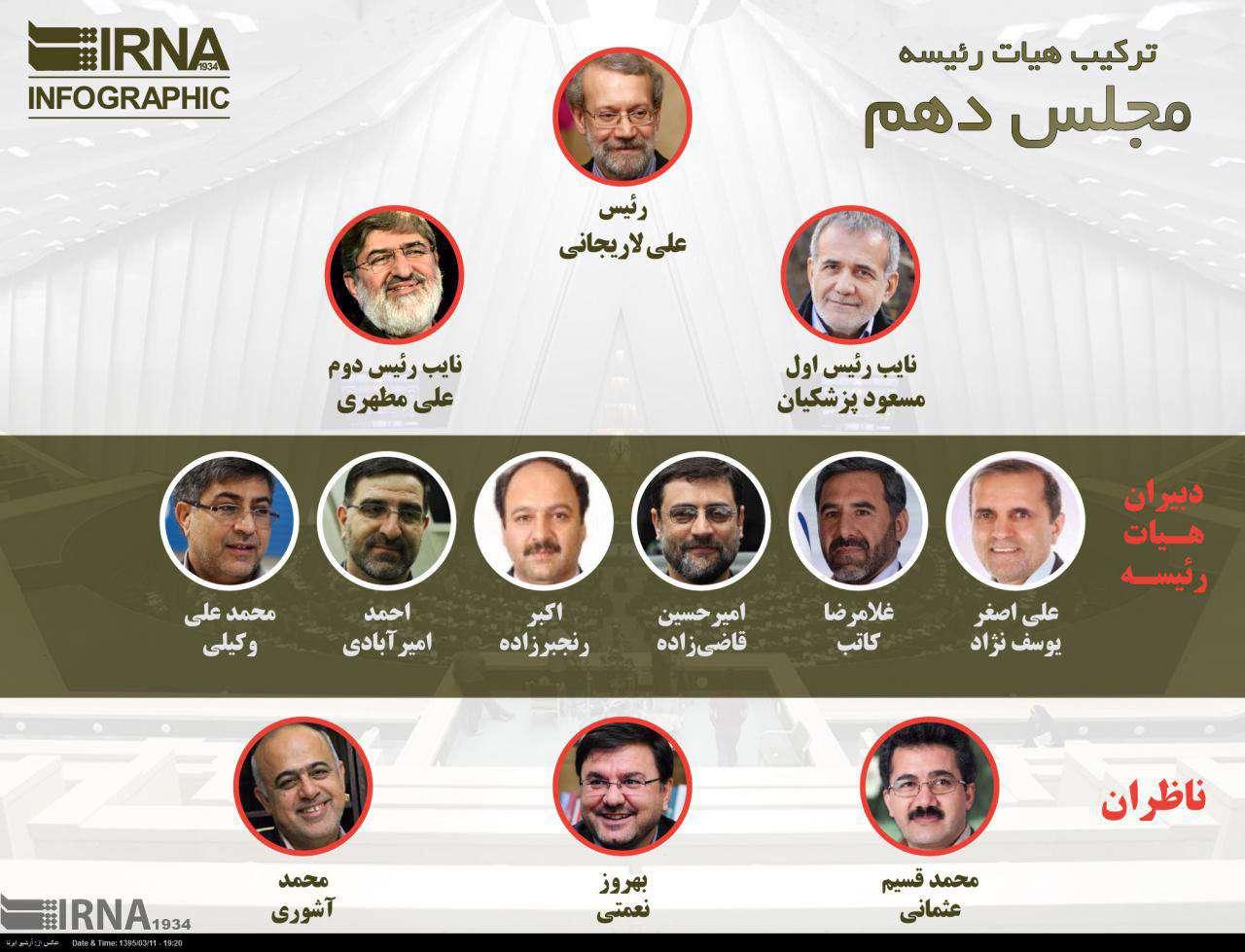 ترکیب هیئت رییسه مجلس