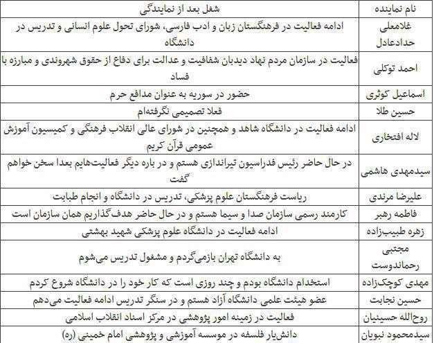 شغل جدید نمایندگان پیشین تهران چیست؟