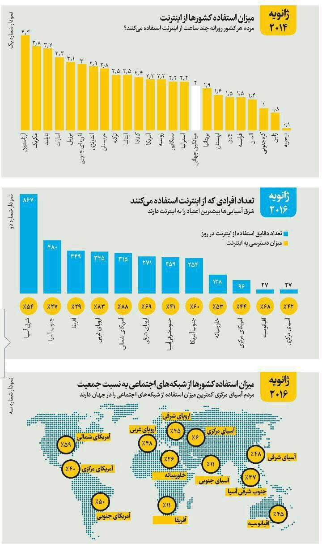 کشورهای جهان چند ساعت از اینترنت و شبکه های اجتماعی استفاده می کنند؟