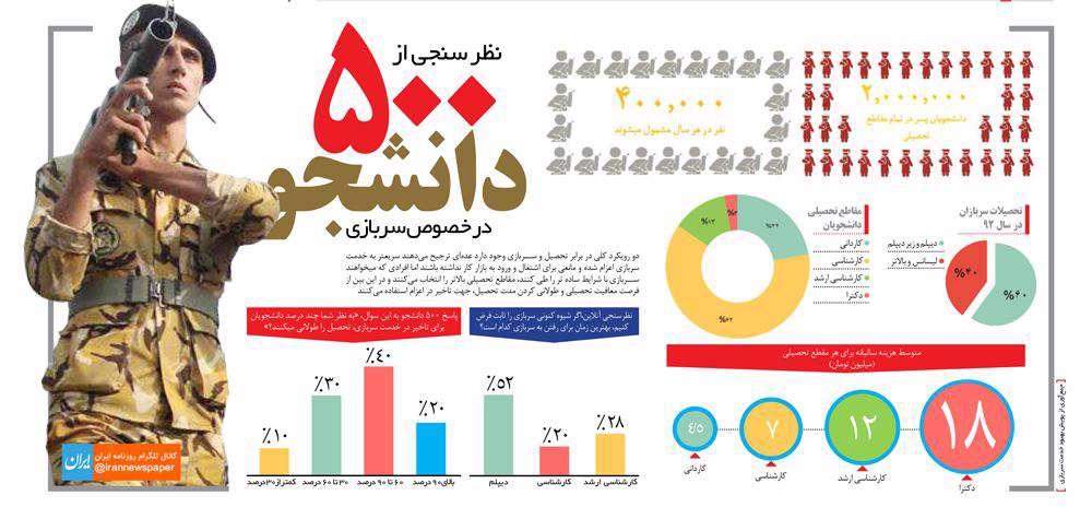 نظرسنجی از دانشجویان درباره سربازی/ایران