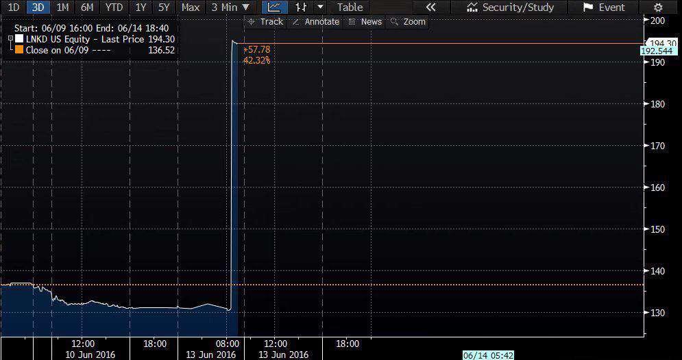 نمودار افزایش ارزش  سهام لینکداین پس از انتشار خبر خریدش توسط مایکروسافت