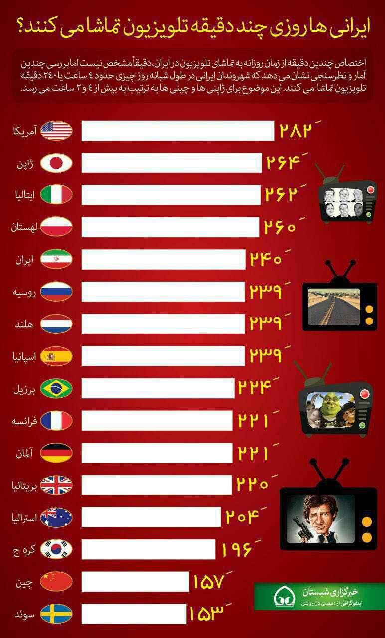 ایرانی ها روزی چند دقیقه تلویزیون تماشا می کنند؟