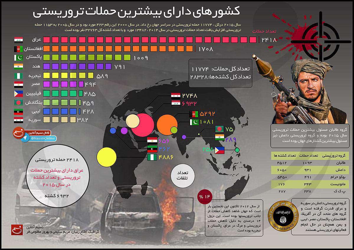 کشورهای دارای بیشترین حملات تروریستی