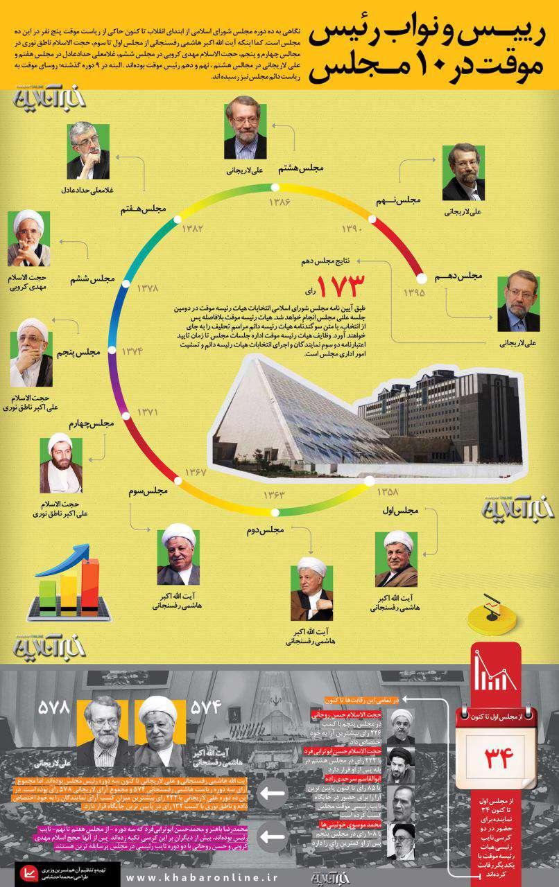 رکوردها در انتخابات هیات رئیسه موقت 10 دوره مجلس/لاریجانی پررایترین؛ ناطق نوری کم رایترین/خبر آنلاین