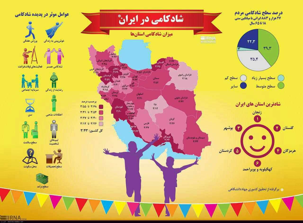اینفوگرافی میزان شادکامی مردم ایران در استانهای مختلف!
