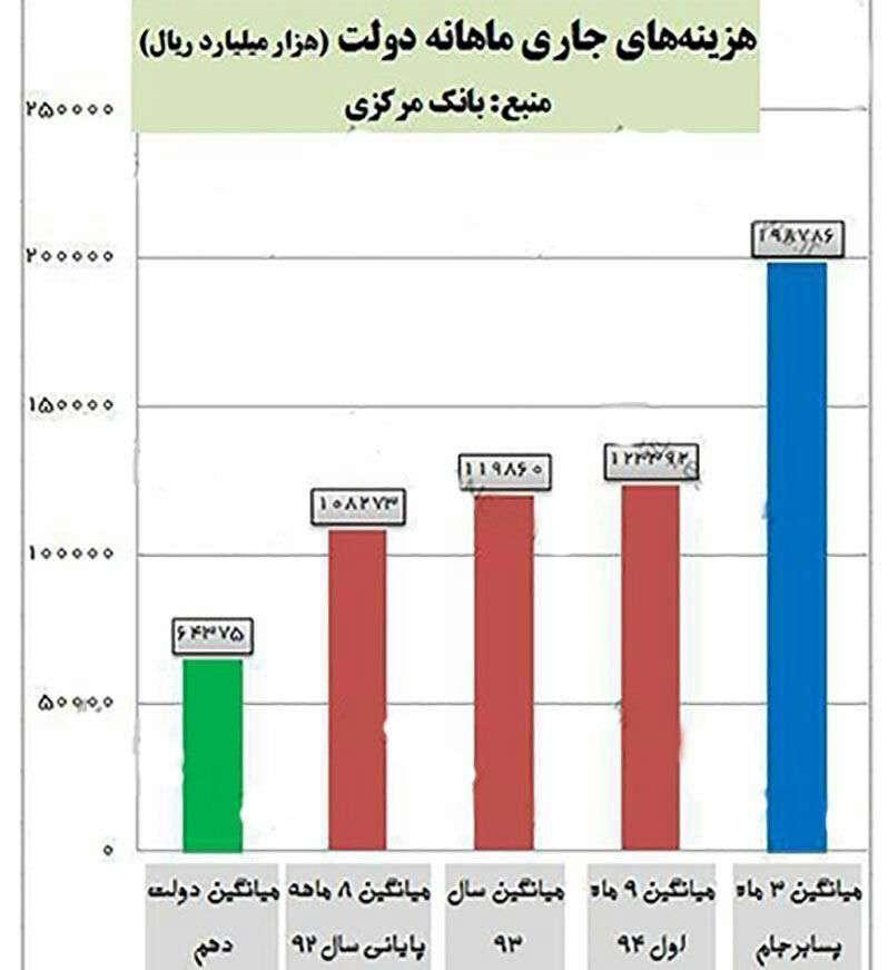 برجام هزینههای جاری دولت را 59 درصد افزایش داد