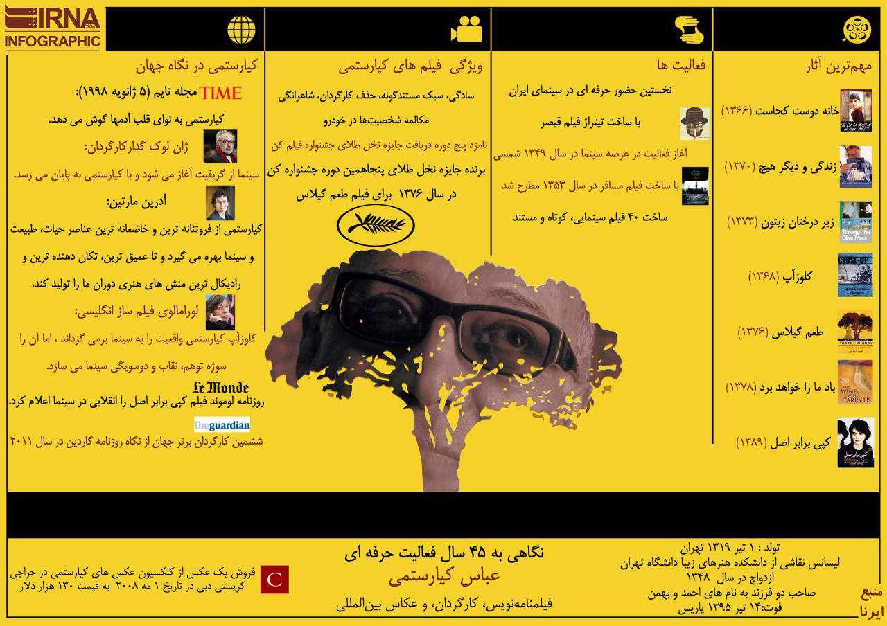 اینفوگرافیک: نگاهی به 45 سال فعالیت حرفه ای « عباس کیارستمی