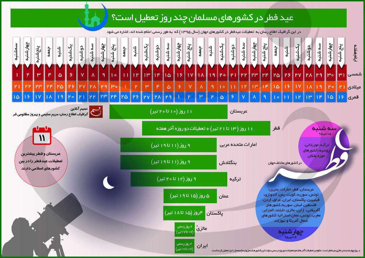 اینفوگرافیک عید فطر در کشورهای مسلمان چند روز تعطیل است؟