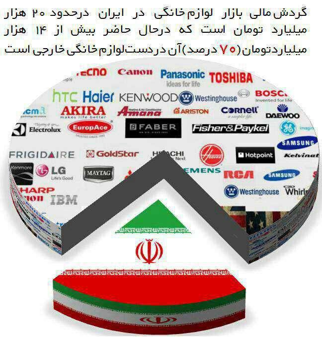 70 درصد بازار لوازم خانگی ایران در اختیار خارجی ها