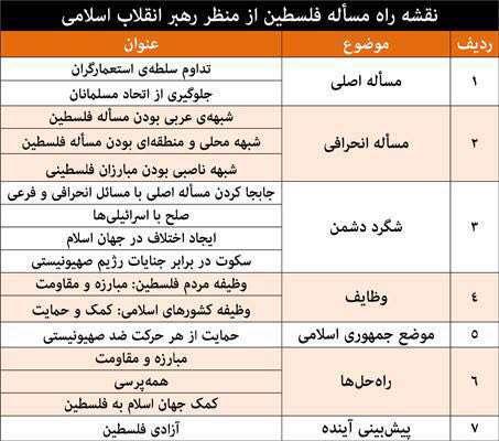 طرح پیشنهادی رهبر انقلاب برای حل مسئله فلسطین