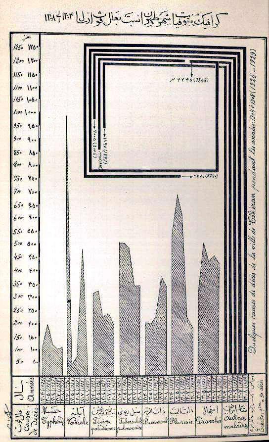آمار مرگ و میر در تهران و بیماری های منجر به مرگ در سالهای ۱۳۰۴ تا ۱۳۰۸