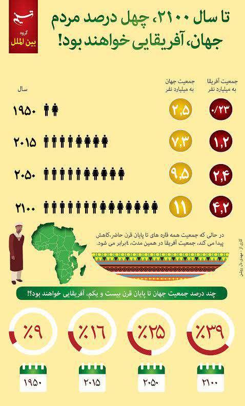 تا سال ۲۱۰۰، چهل درصد مردم جهان آفریقایی خواهند بود