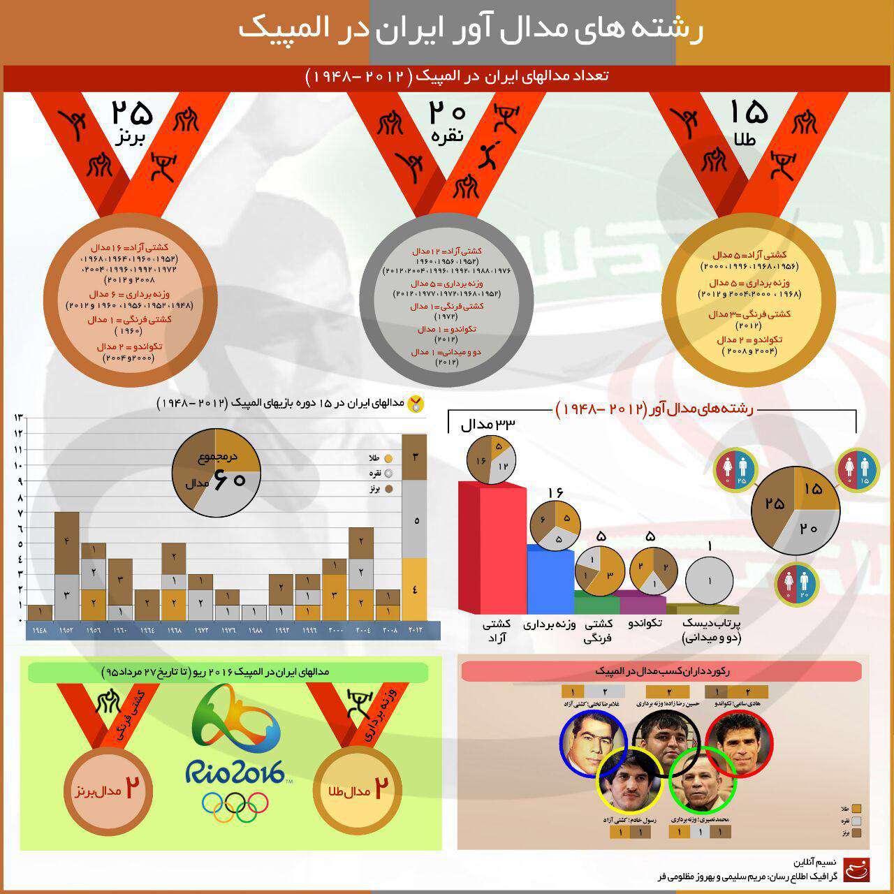 اینفوگرافیک رشته های مدال آور ایران در المپیک