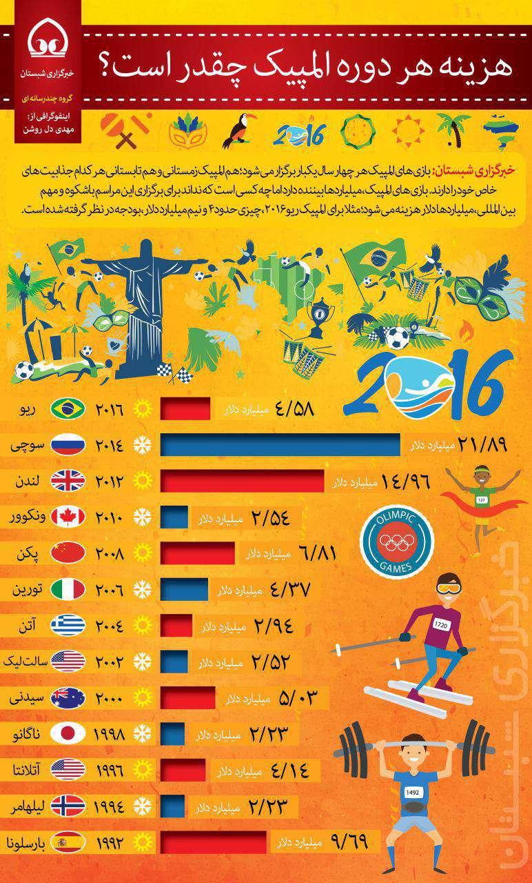 هزینه هر دوره المپیک چقدر است؟