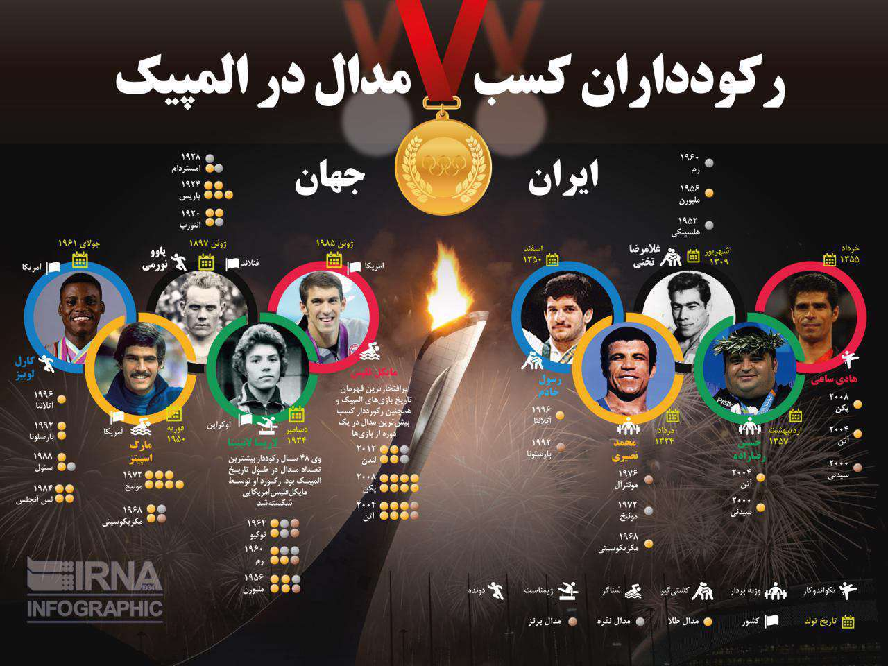 رکوردداران کسب مدال در المپیک / ایران و جهان