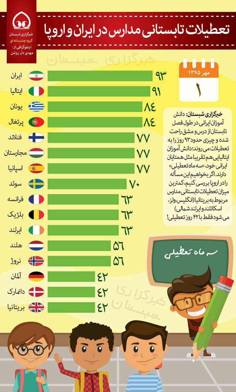 تعطیلات تابستانی مدارس در ایران و اروپا