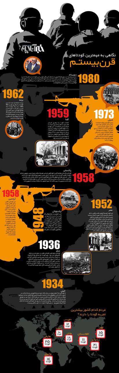 در اینفوگرافیک زیر 10 کودتای مهم جهان در قرن بیستم نشان داده شده است