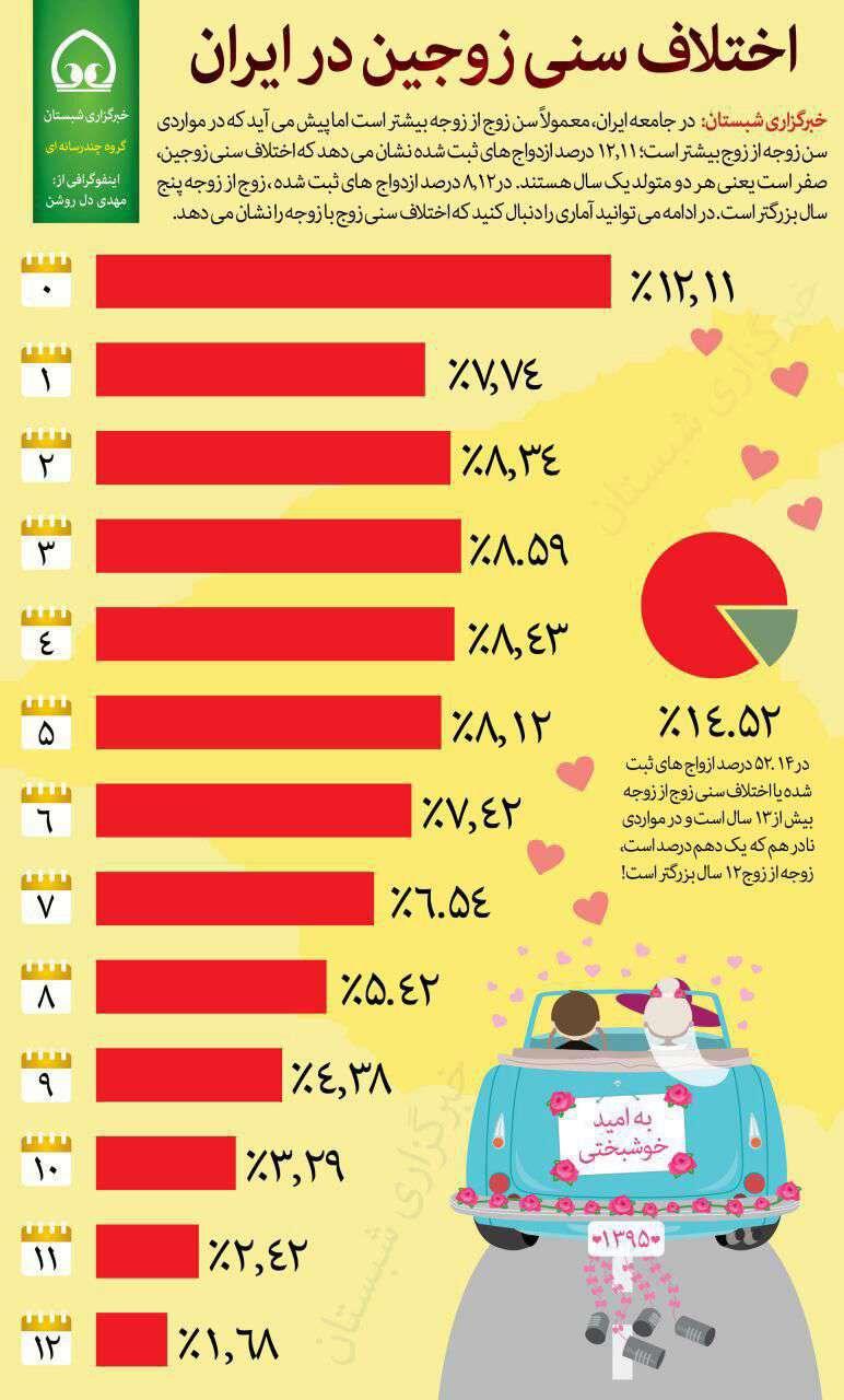 اختلاف سنی زوجین در ایران