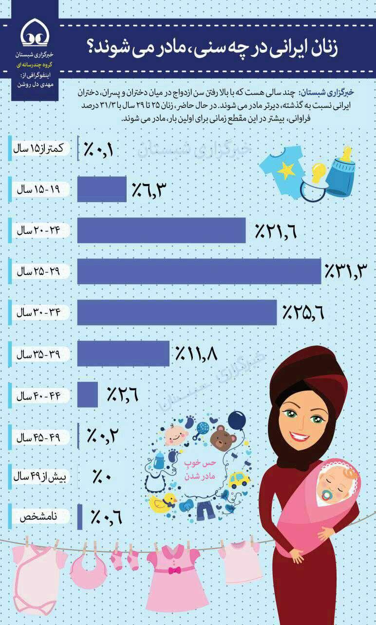 زنان ایرانی در چه سنی، مادر می شوند؟