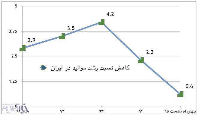 نمودار كاهش نسبت رشد مواليد در ايران