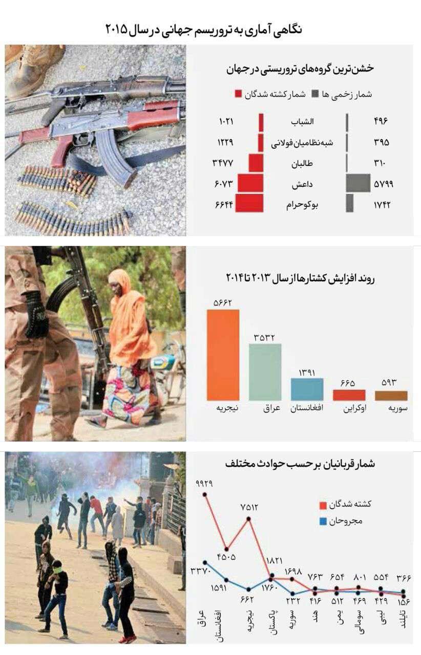 اینفوگرافیک: تروریسم در سال 2015