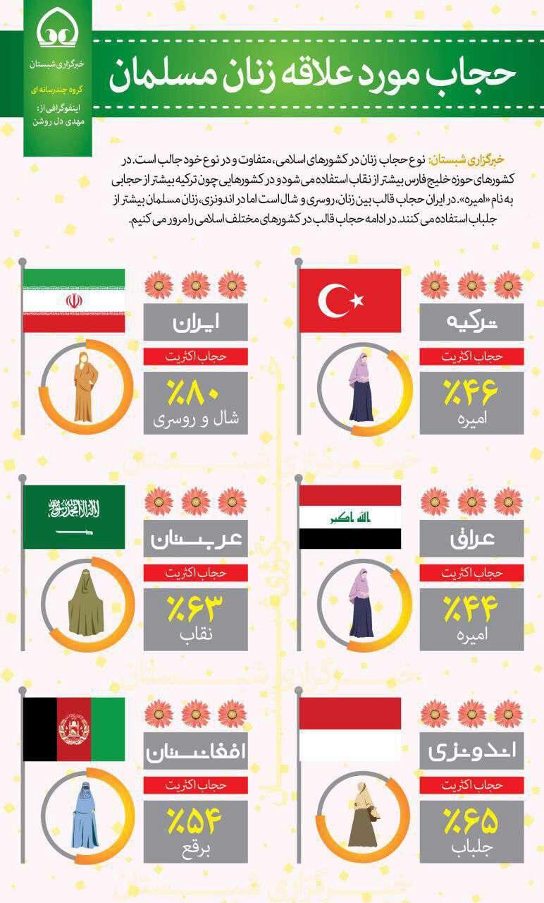 حجاب مورد علاقه زنان مسلمان