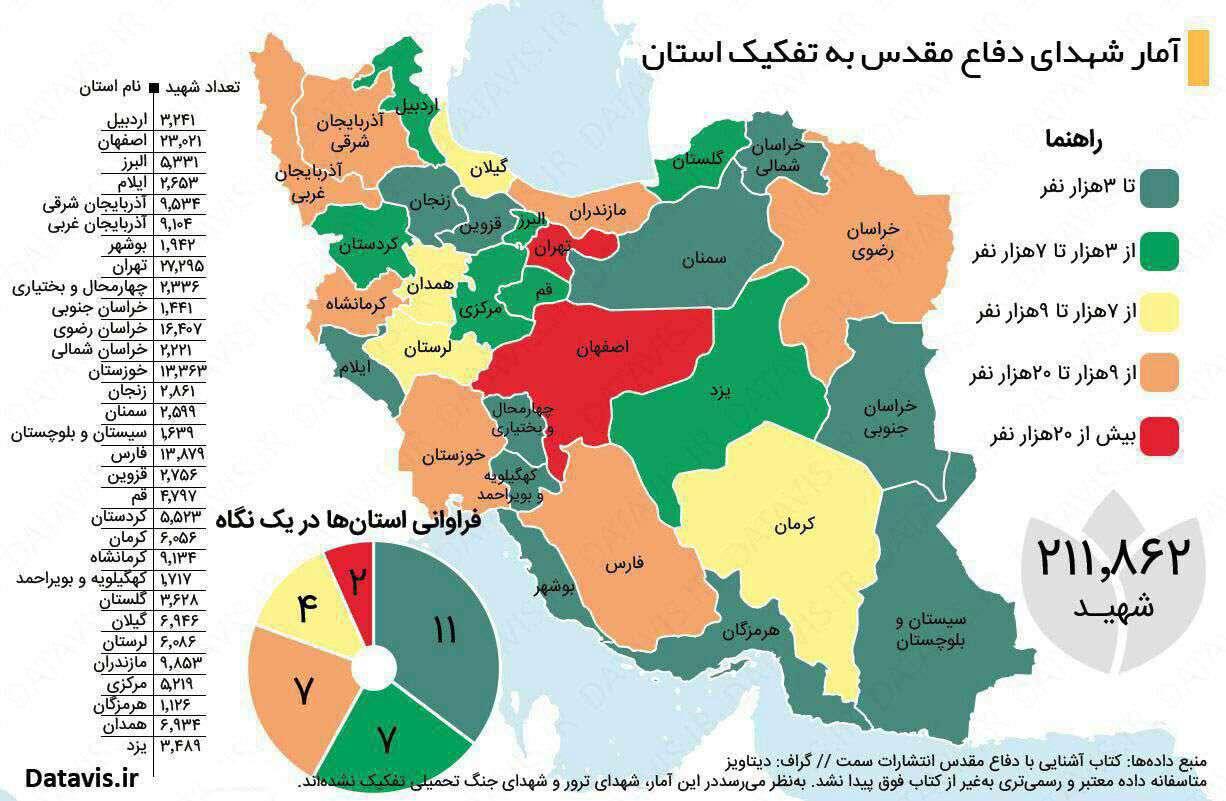 امار شهدای دفاع مقدس به تفکیک استان