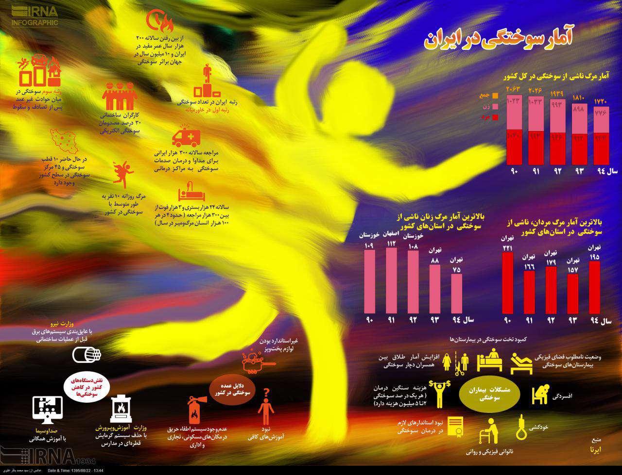 آمار سوختگی در ایران