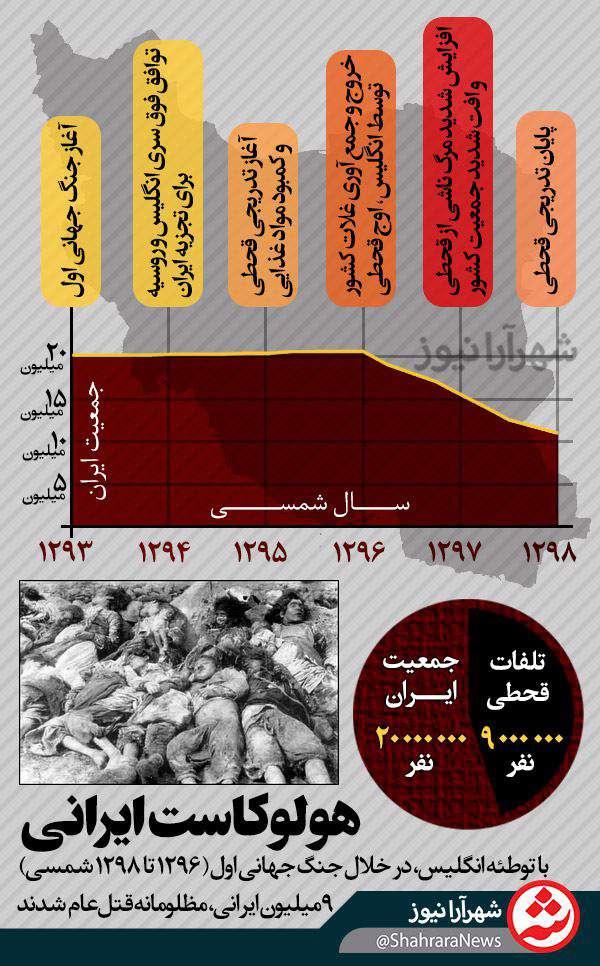 هولوکاست در ایران