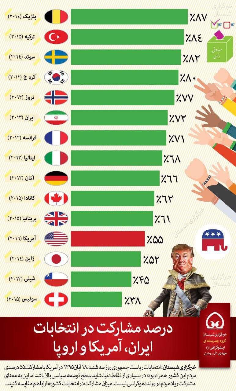 اینفوگرافیک | درصد مشارکت در انتخاباتِ ایران، آمریکا و اروپا