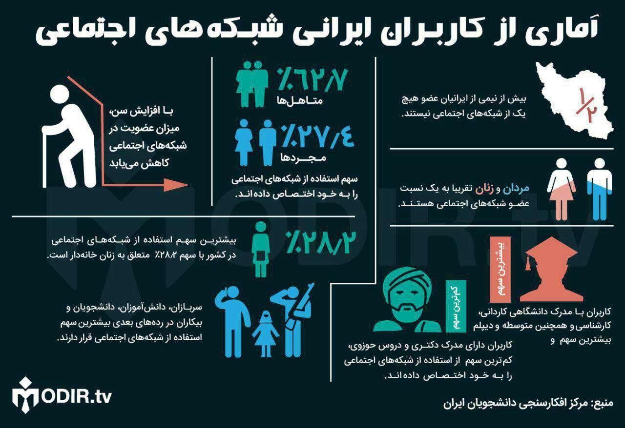 نتایج یک پژوهش تازه درباره ویژگی های کاربران ایرانی شبکه های اجتماعی