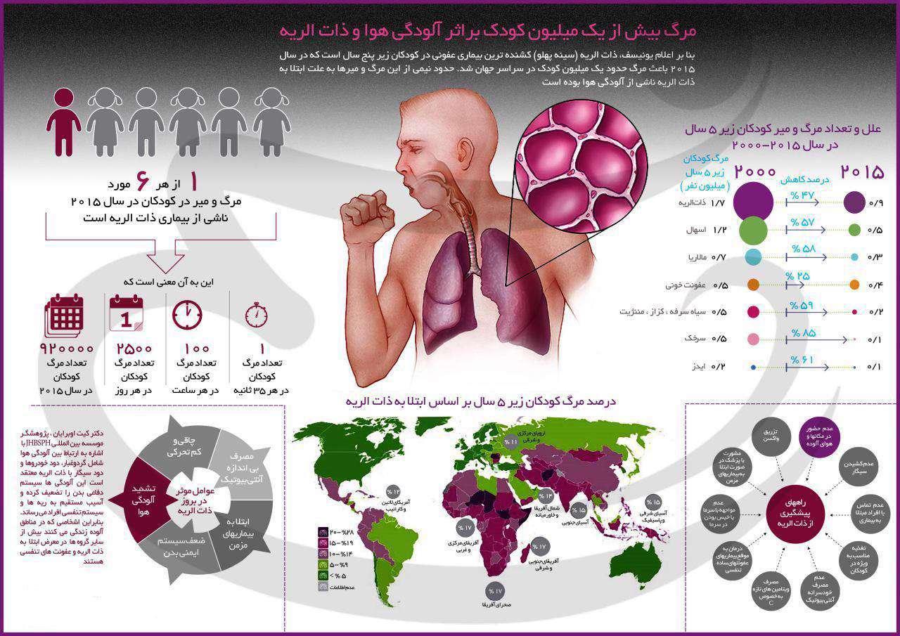 مرگ بیش از یک میلیون کودک بر اثر آلودگی هوا و ذاتالریه