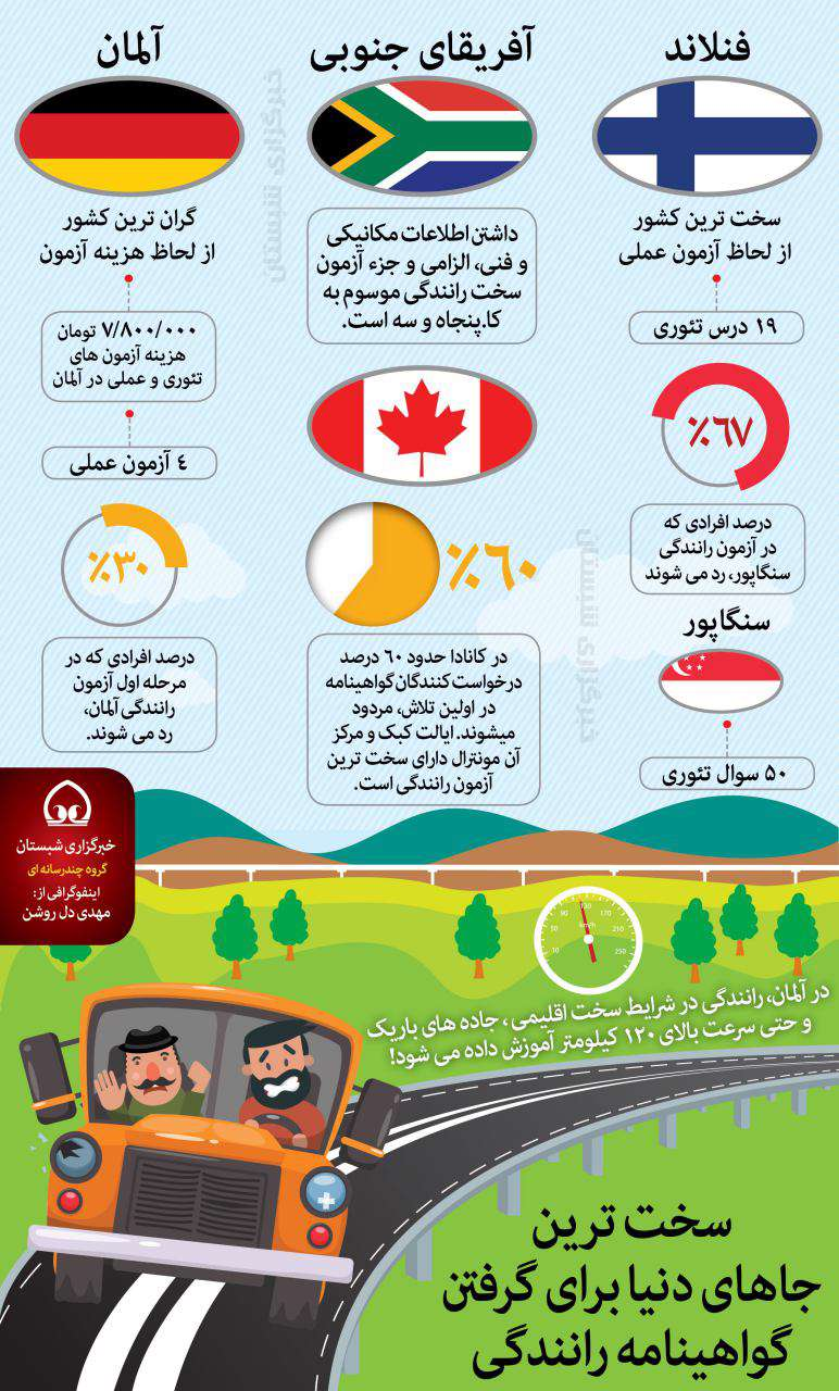 سخت ترین کشورهای دنیا برای گرفتن گواهینامه رانندگی