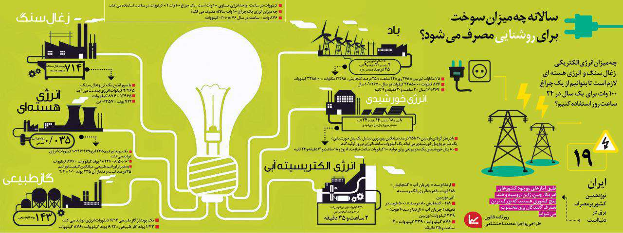 سالانه چه میزان سوخت برای روشنایی مصرف می شود؟