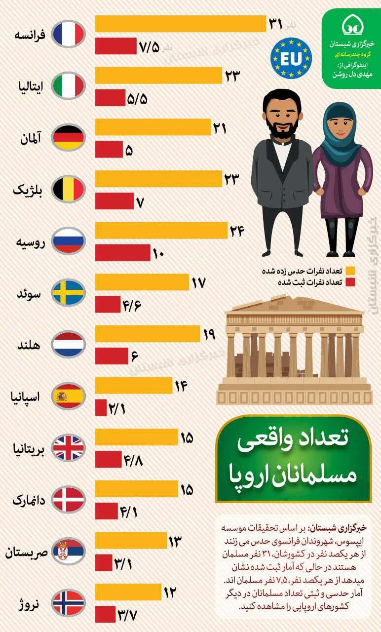 تعداد واقعی(ثبت شده) و گمانه زنی شده مسلمانان در اروپا