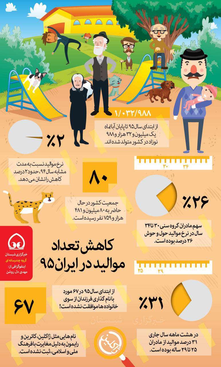 کاهش تعداد موالید در ایران 95