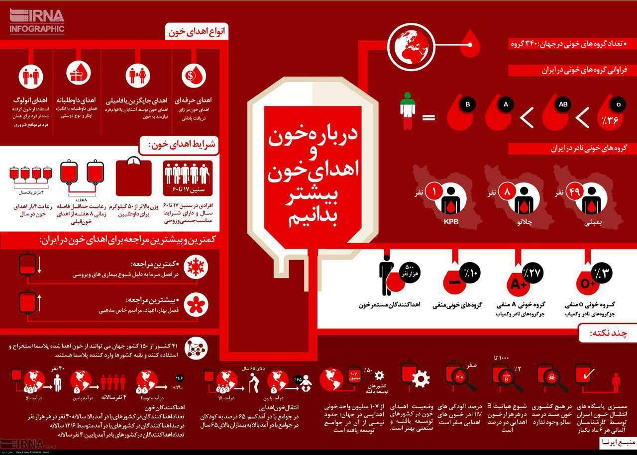 درباره خون و اهدای خون بیشتر بدانیم