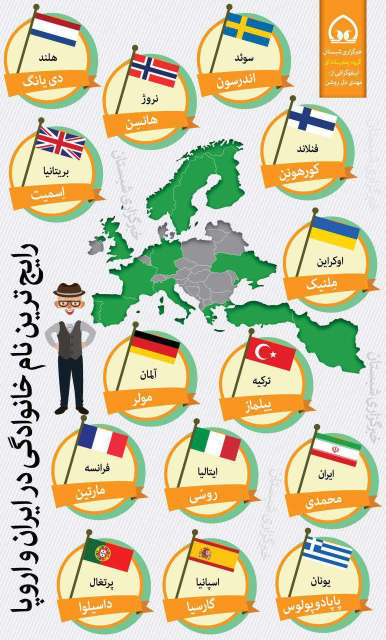 رایج ترین نام خانوادگی در ایران و اروپا