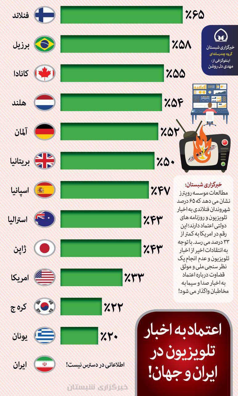 اعتماد به اخبار تلویزیون در ایران و جهان!