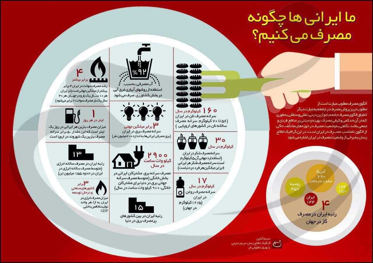 اینفوگرافیک ما ایرانیها چگونه مصرف میکنیم؟