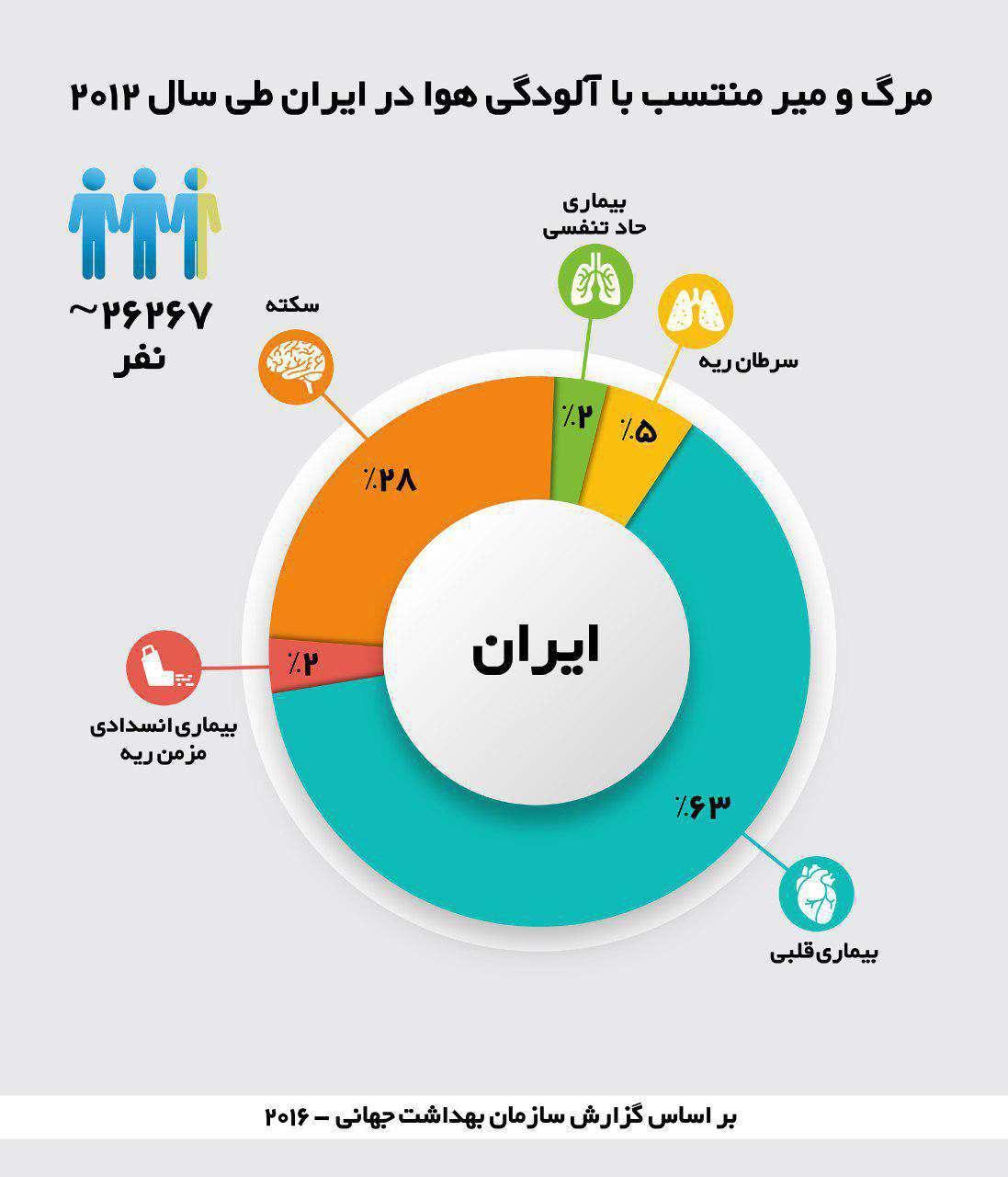 آمار مرگ و میر منتسب به آلودگی هوا در ایران
