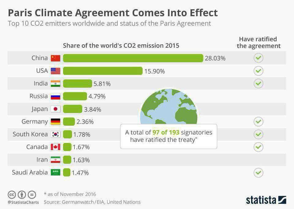 ده کشوری که بیشترین گاز دی اکسید کربن (CO2) جهان را در سال ۲۰۱۵ میلادی تولید کردهاند. 🔹 چین و آمریکا بیشترین آلودگی جهانی