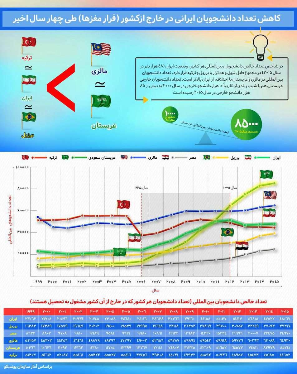گزارشی از روند کاهشی حضور تعداد دانشجویان ایرانی در خارج از کشور