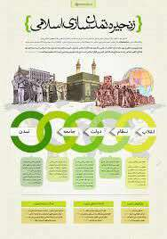 زنجیره تمدن سازی اسلام