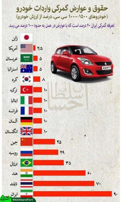 مقایسه جالب عوارض گمرکی واردات خودرو در ایران و کشورهای منتخب (۲۰۱۷)