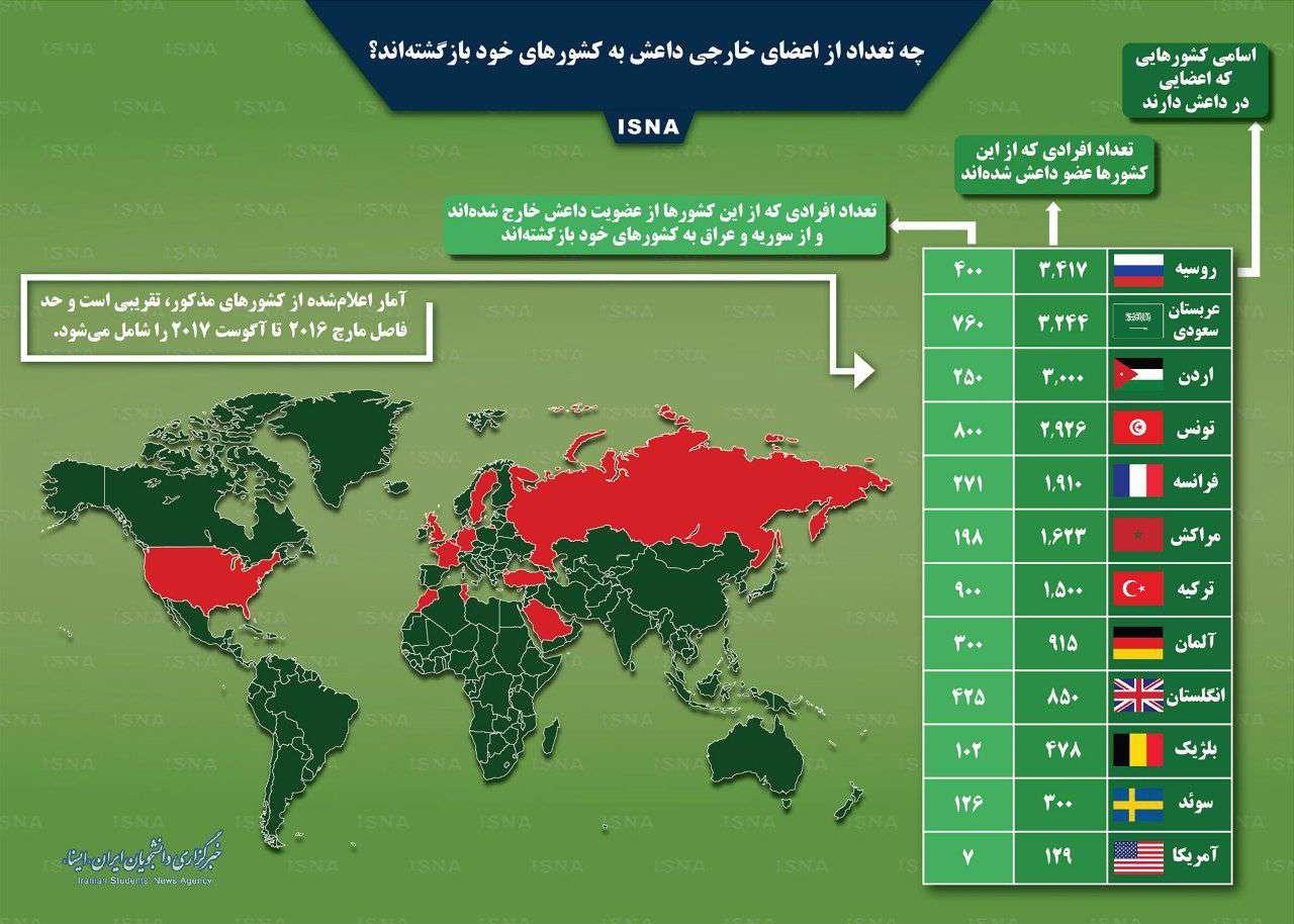 اینفوگرافی چه تعداد از اعضای خارجی داعش به کشورهای خود بازگشتهاند؟