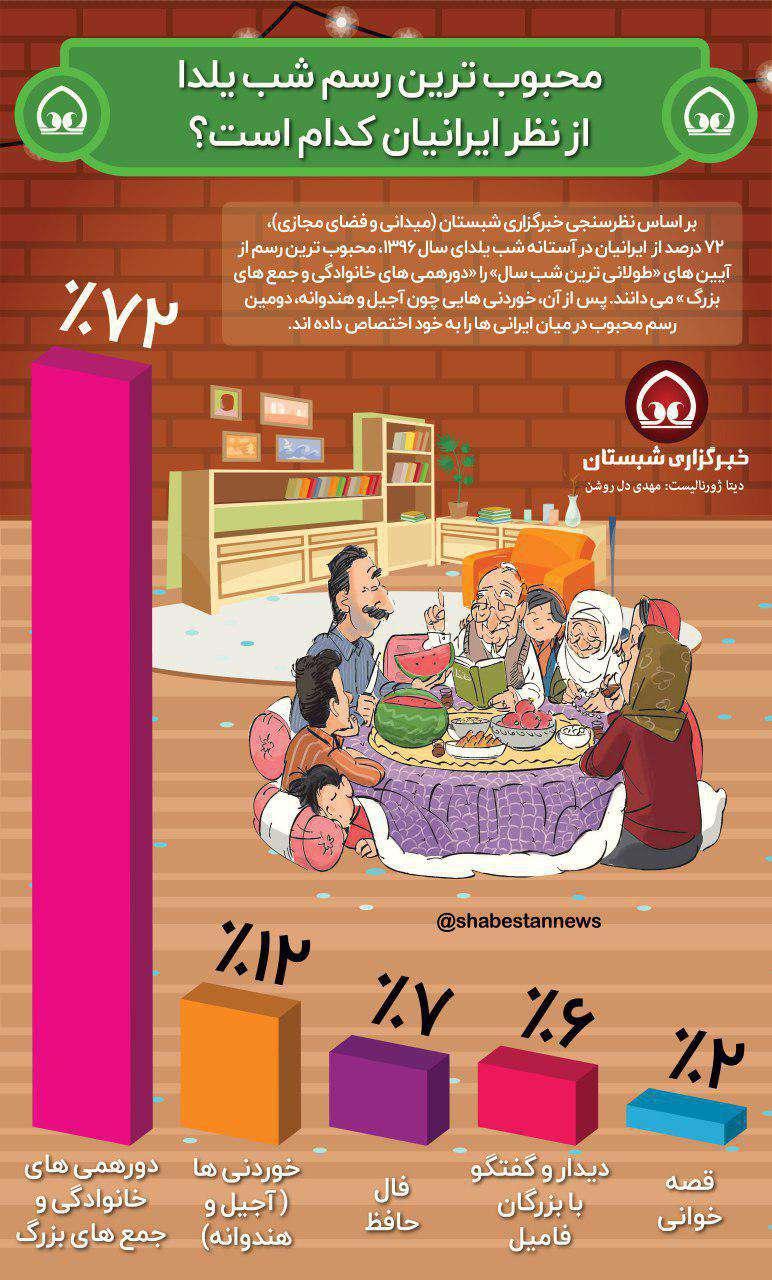 محبوب ترین رسم شب یلدا از نظر ایرانیان