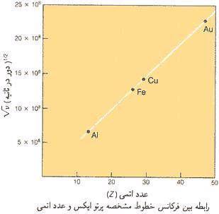 عدد اتمی و قانون تناوبی
