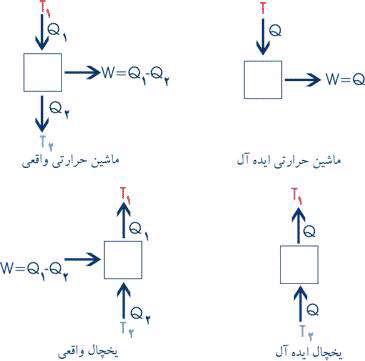 قانون دوم ترمودینامیک